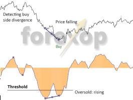 Using indicator divergence