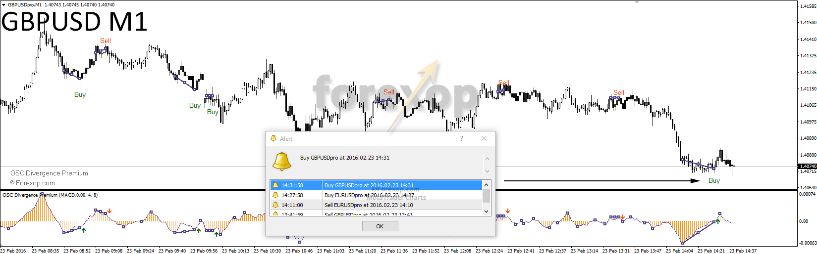 Figure 4: Trade signal with pop up alert box