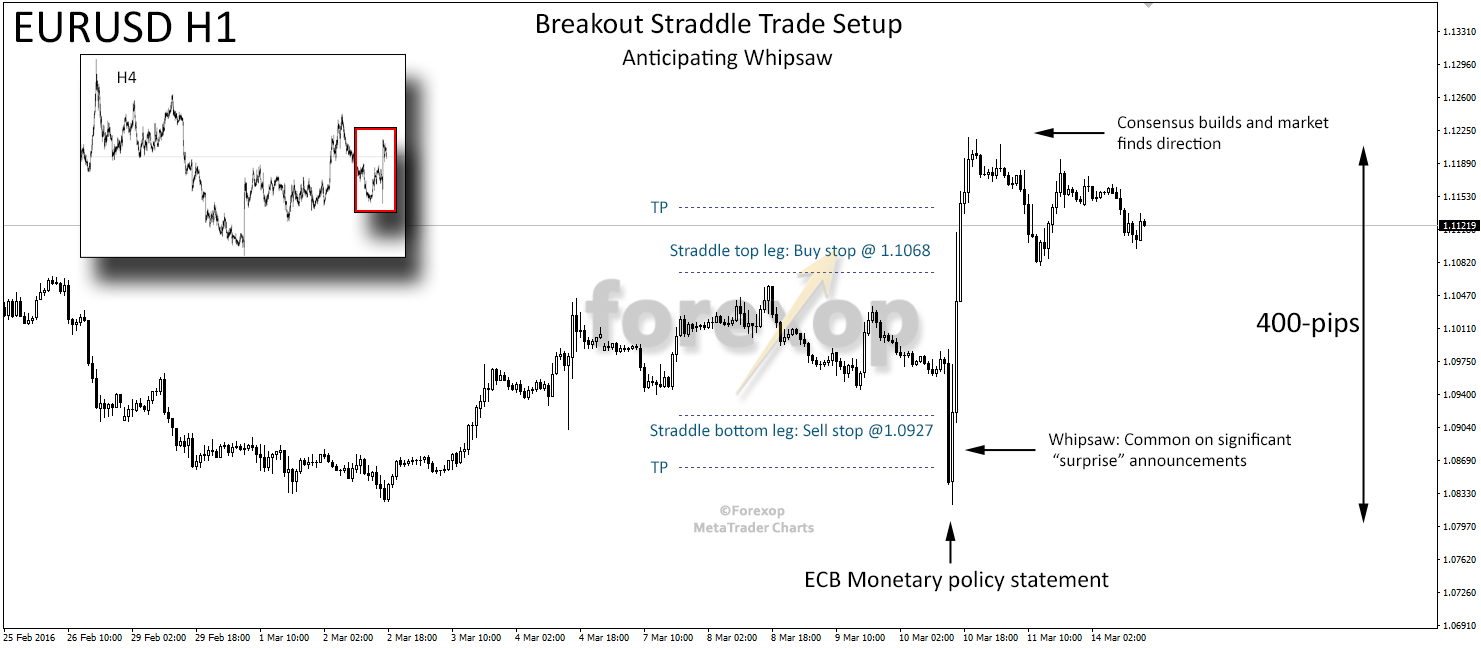 Figure 4: Classic whipsaw price action taking place around an ECB policy statement