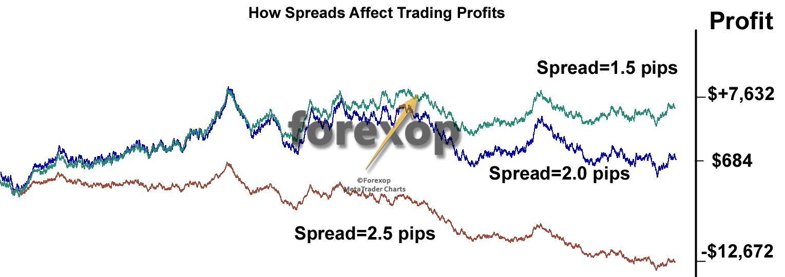 Figure 2: An example of the impact of trading fees on a typical strategy