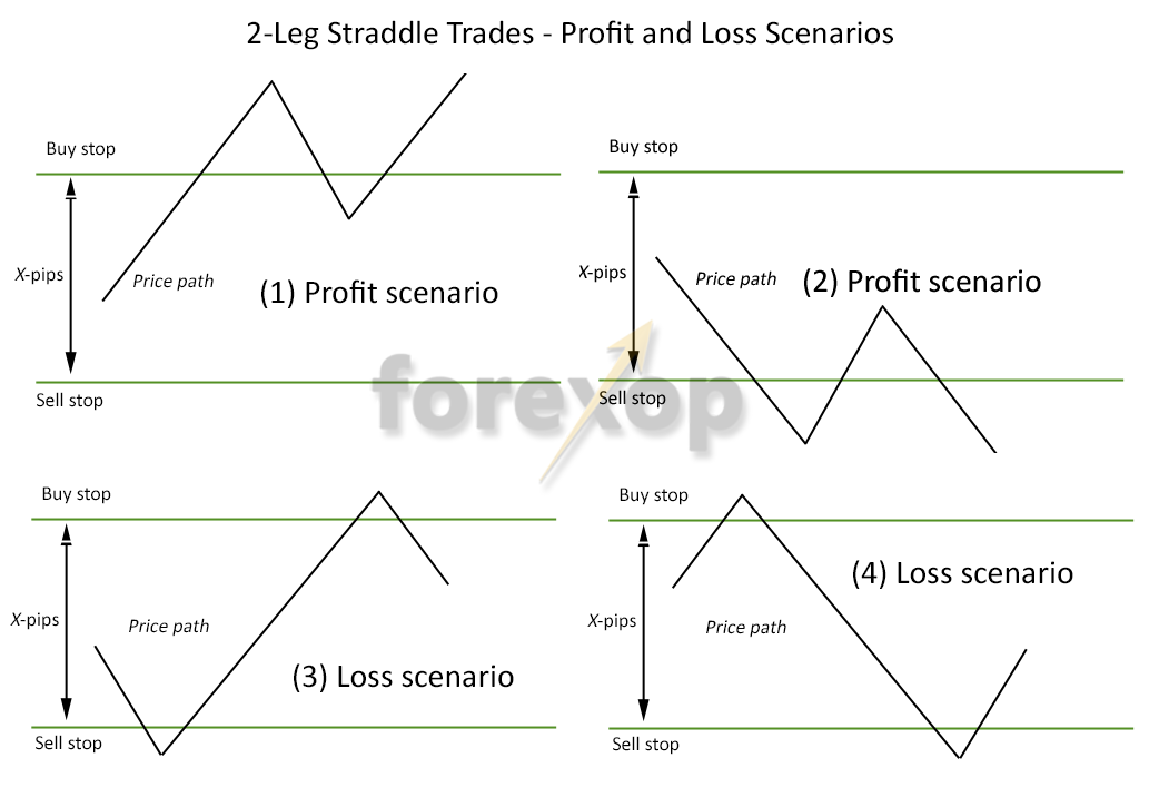 Figure 3: Profit and loss outcomes in 2-leg straddle system