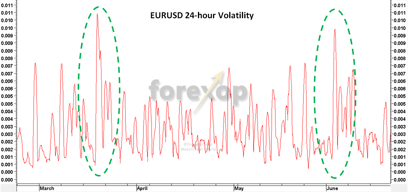 Figure 4: Volatility chart for the events shown in Figures 2 and 3