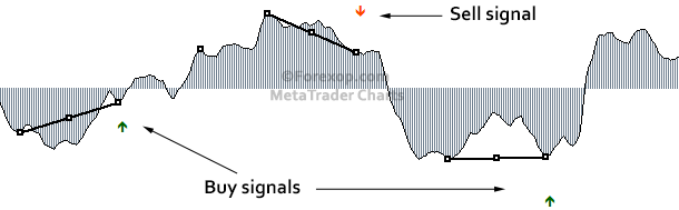 Technical divergence signals