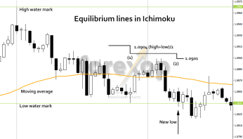 Using Ichimoku Kinko Hyo:The easy way