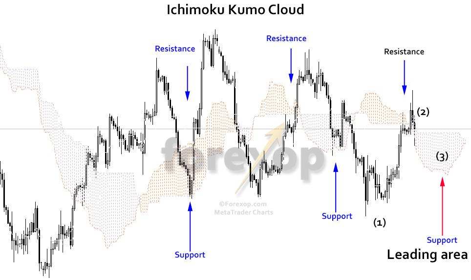 Figure 4: Kumo cloud and the lead span