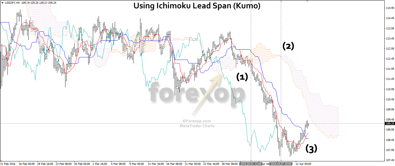 Figure 6: Ichimoku: Trend, volatility and pivots