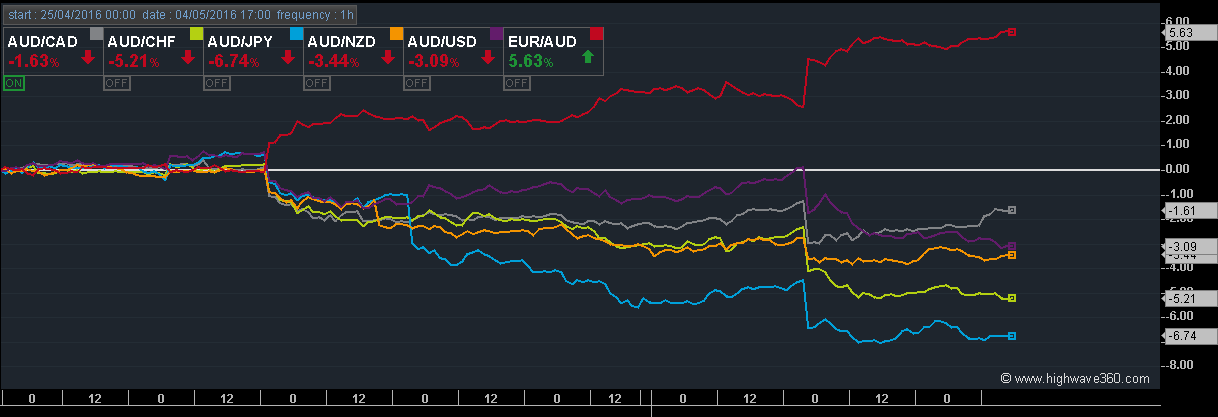 Figure 4: This chart is a performance chart displaying the evolution of currency pairs with the AUD since the 25th of April (starting point) – Frequency: 1h.