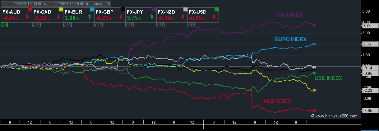 Figure 1: This chart displays the evolution of currency indices since the 25th of April.