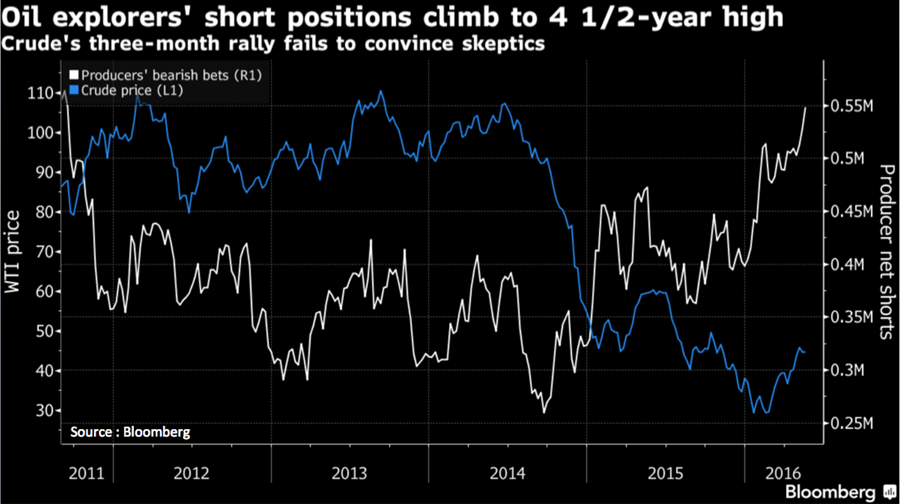 Crude vs shorts: source Bloomberg