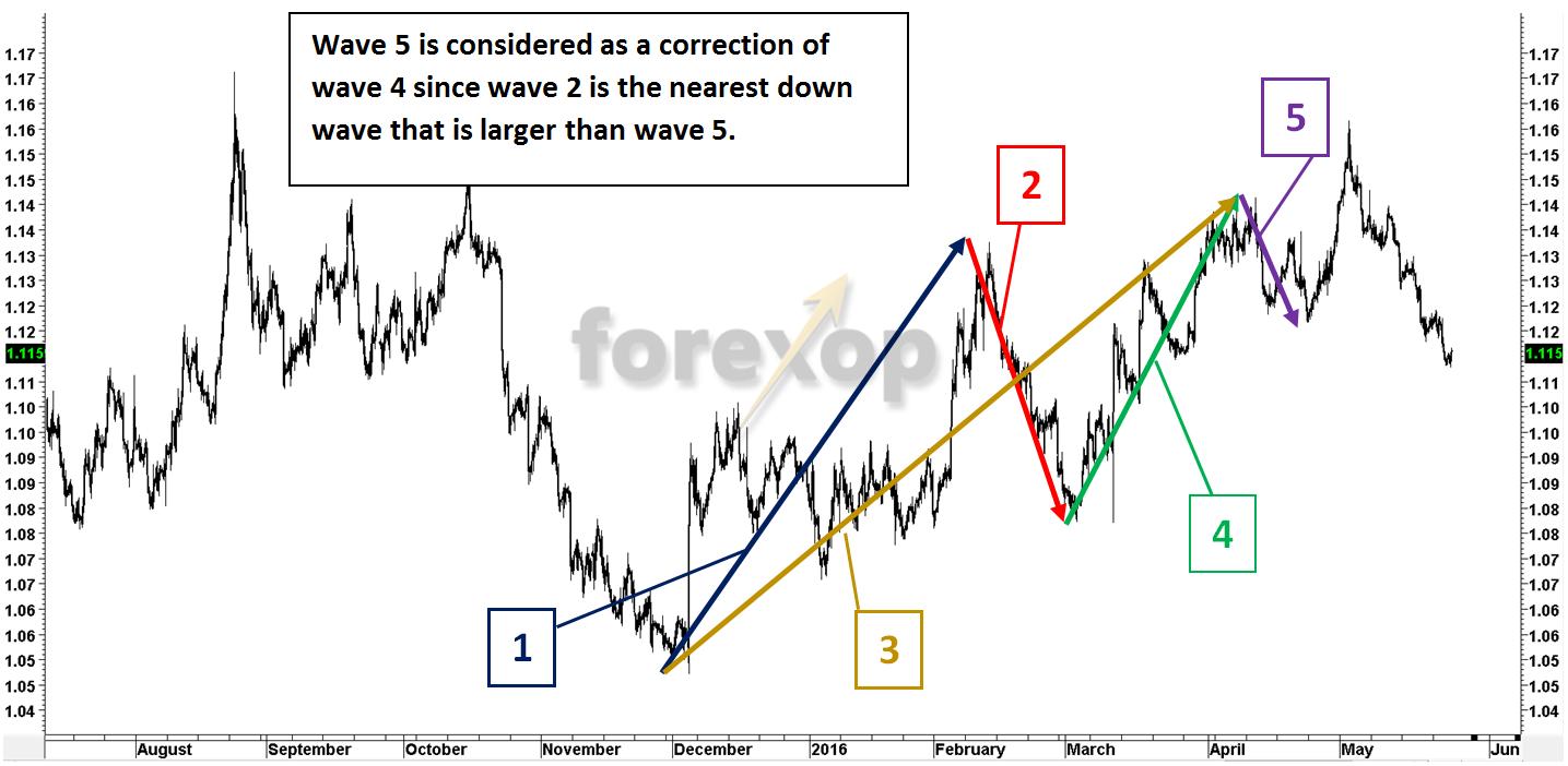 Fibonacci Retracement: Is it a Myth or Reality?