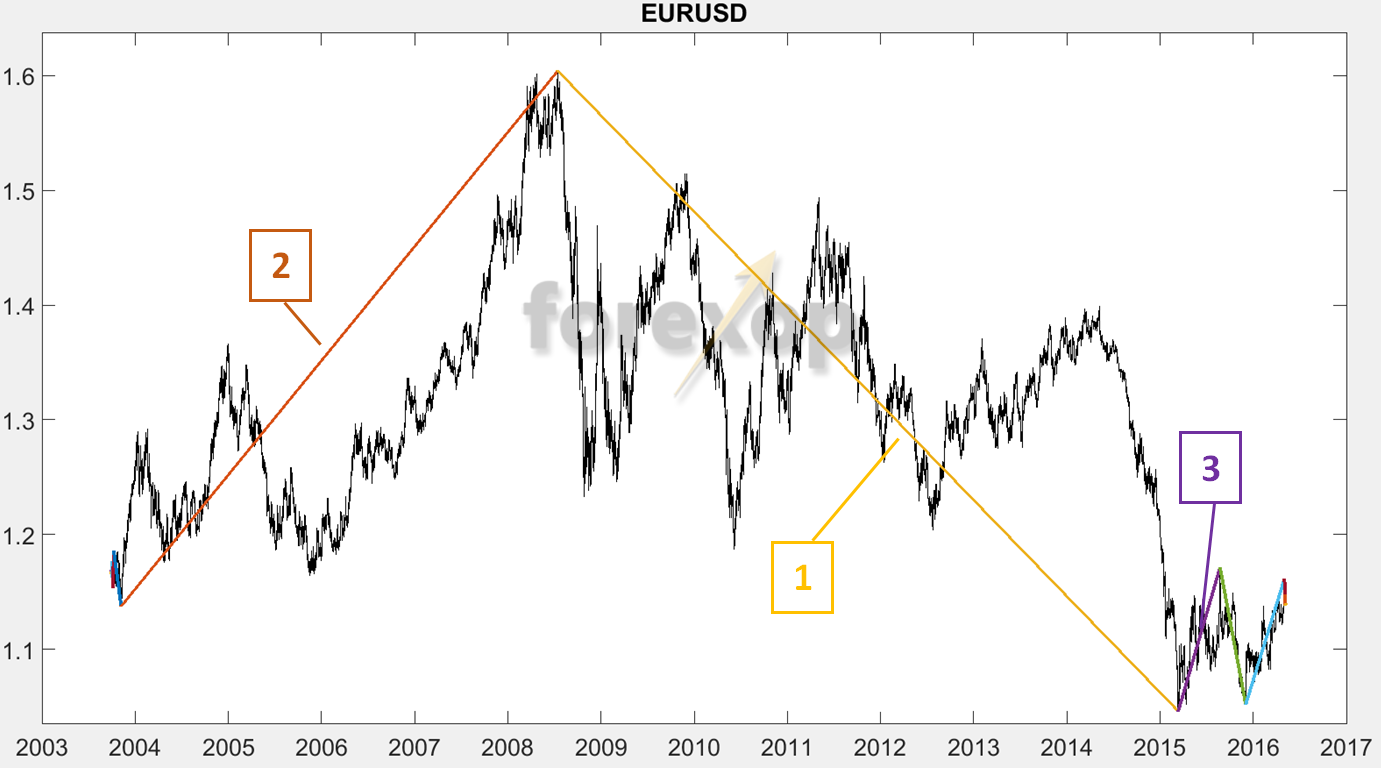 Figure 3a. First breakdown of EURUSD into waves