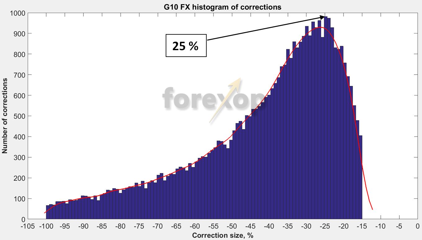 Figure 4. Histogram of all corrections greater than 15 % obtained as a result of the test for G10 currency pairs (100 bins, 40243 observations).