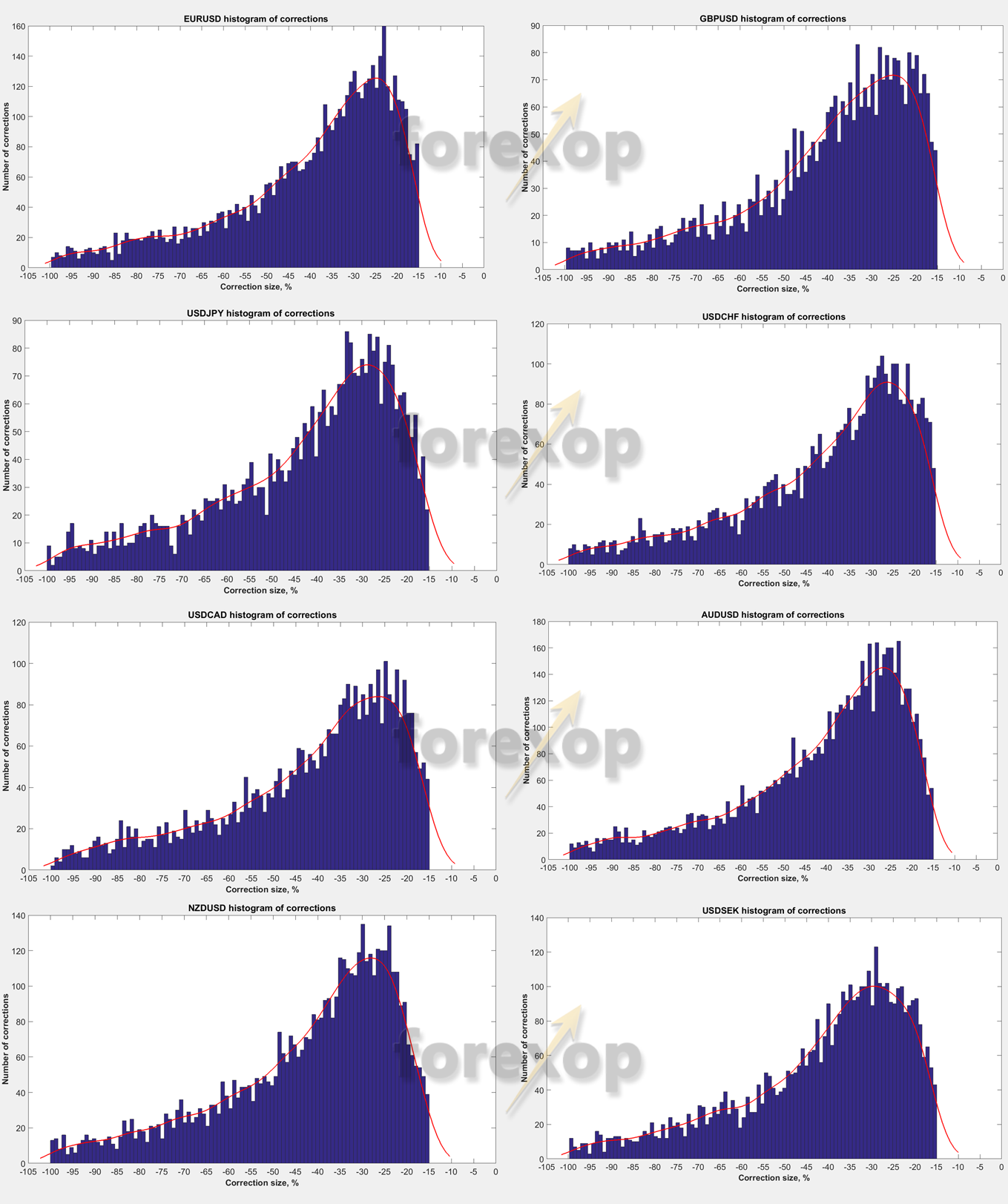 Figure 6. Histogram of all corrections greater than 15 % for G10 pairs.