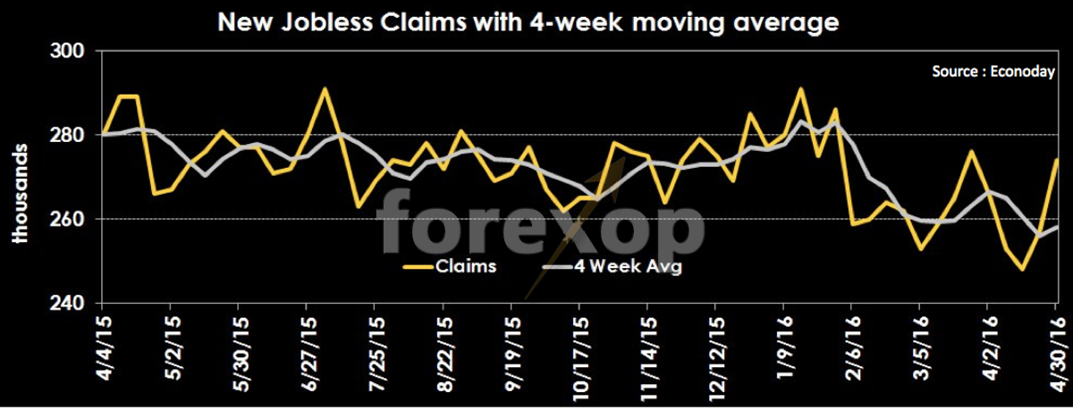 Figure 3: Weekly jobless claims - recent history
