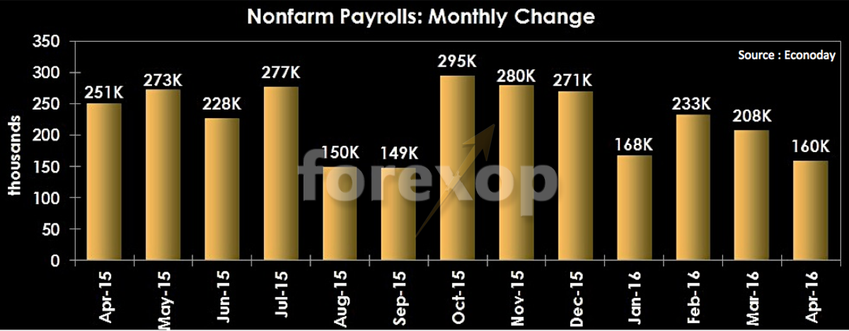 Nonfarm payrolls. A worrying new trend?