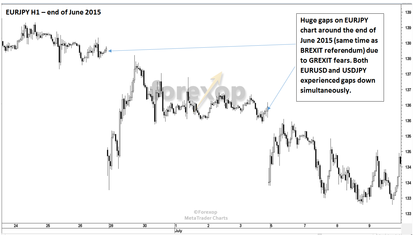 Figure 3: EURJPY historical movements around Brexit and Grexit fears