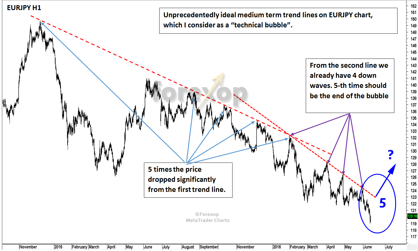 Figure 4: Unprecedentedly ideal medium term trend lines on EURJPY chart. Is this another technical bubble in the making?