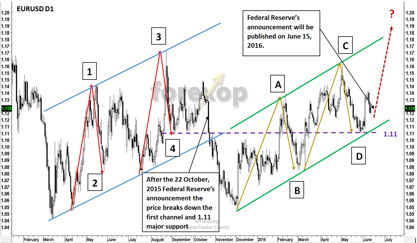 Figure 1: EURUSD significant wave patterns following Fed's announcement