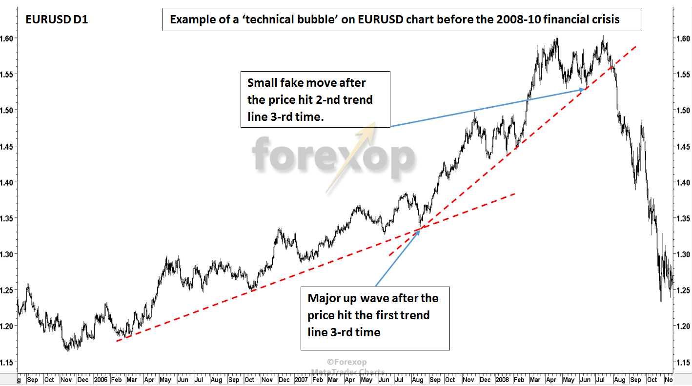 Figure 5: Example of a technical bubble on EURUSD chart before the 2008-10 financial crisis