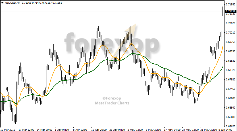 New Zealand dollar extends its rally against the USD and JPY (NZDUSD H4).