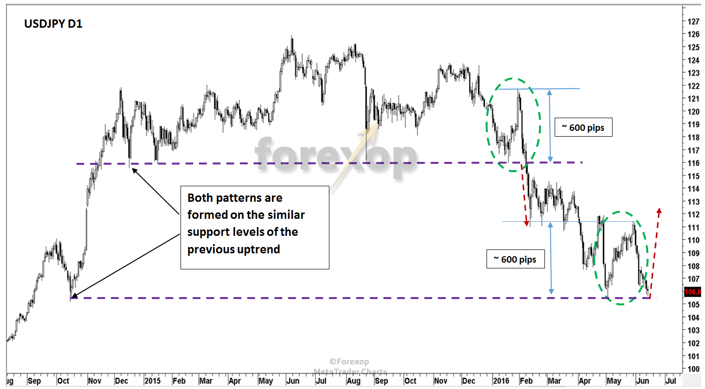 """Figure 2: USDJPY support and resistance areas and possible attractor for shorts from """"the Crowd""""."""
