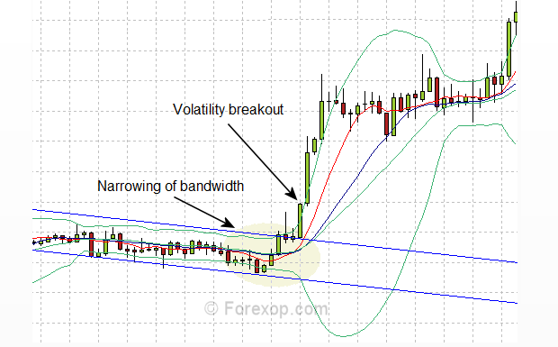 Figure 1: Classic Bollinger squeeze followed by a volatility breakout
