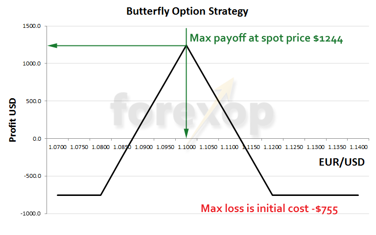Long call butterfly spread on EUR/USD