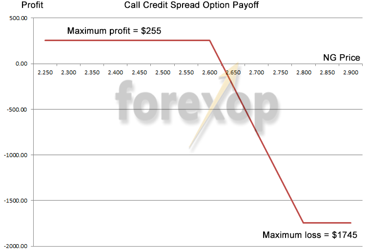 Figure 2: Call credit spread payoff diagram