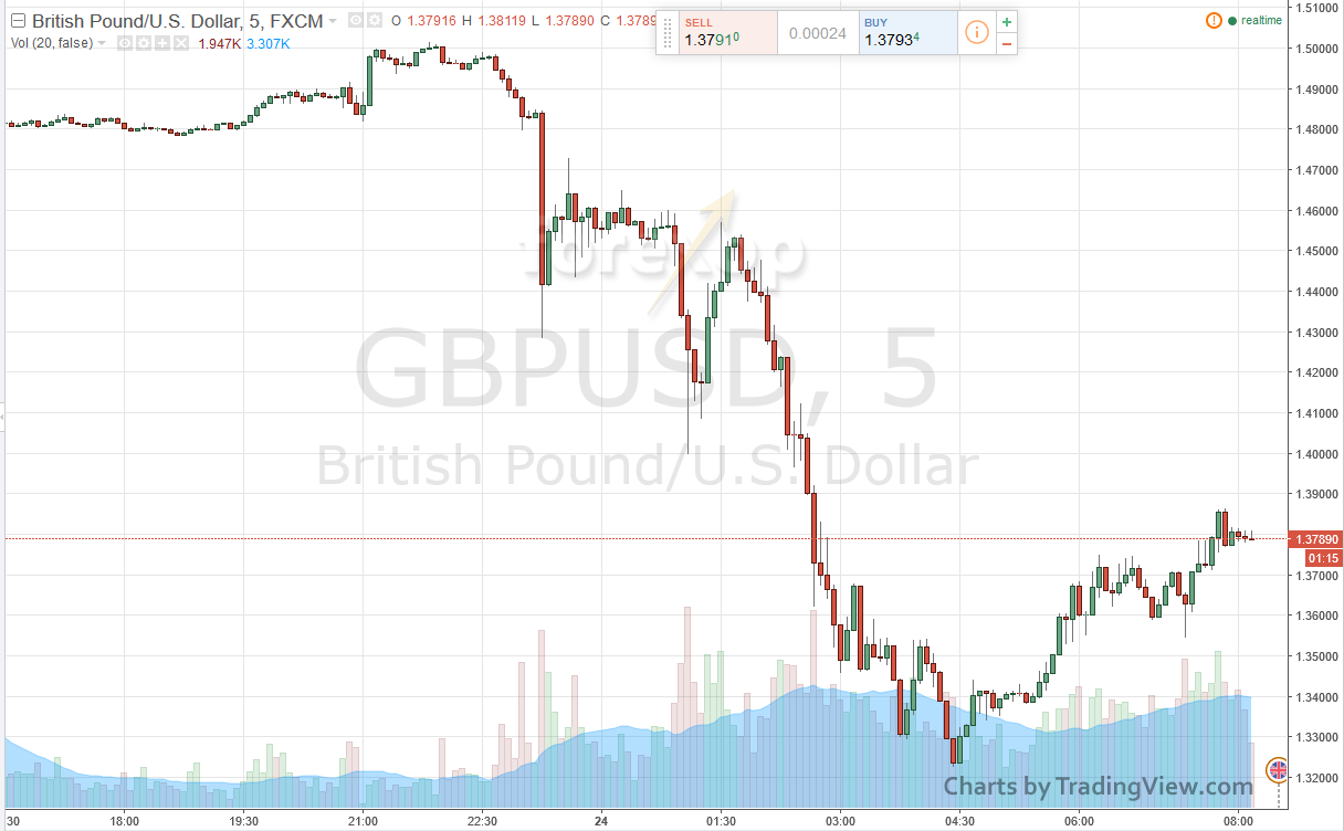 Brexit results in 8% drop in GBPUSD