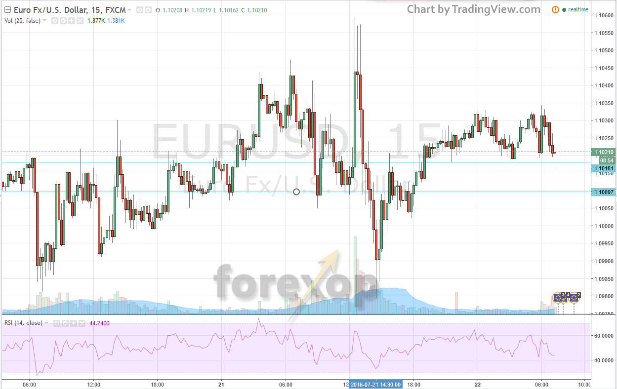 ECB and reaction on EURUSD