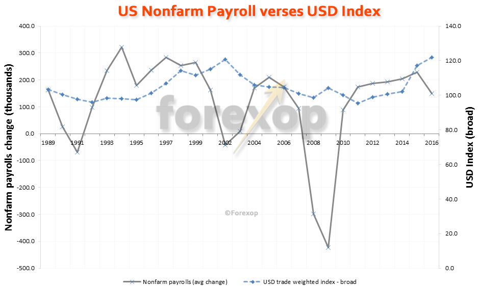 The US dollar's relationship with nonfarm payrolls