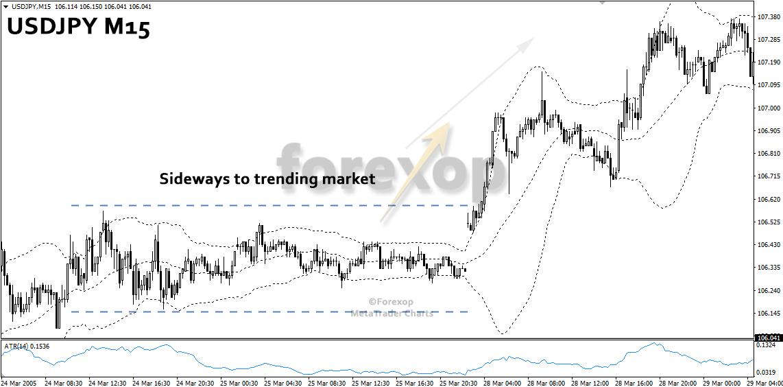 Figure 2: Sideways (range bound) market changes to a trending market