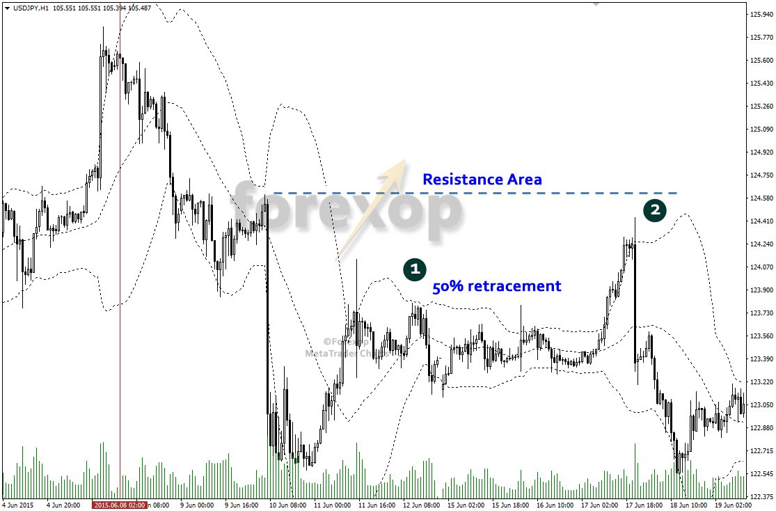 Figure 7: Consolidation and retracement after the first major down break