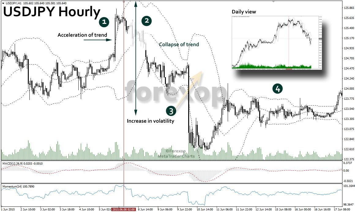 Figure 4: Collapse of USDJPY bull market in 2015.