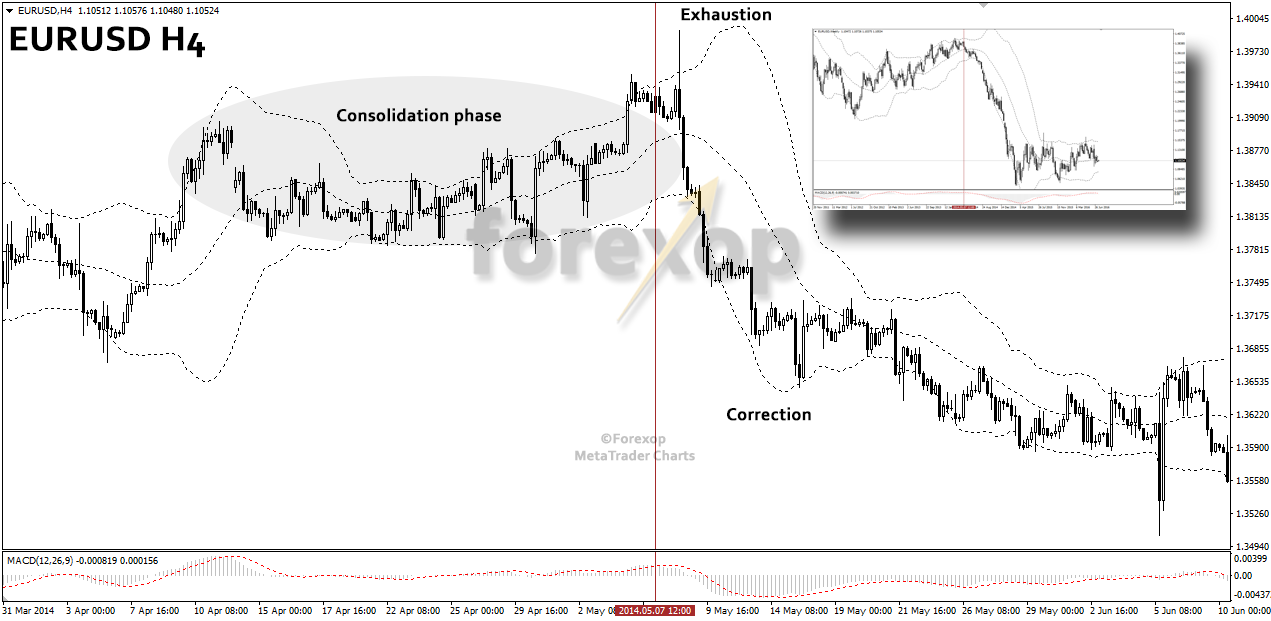 Figure 3: Consolidation and correction in EURUSD