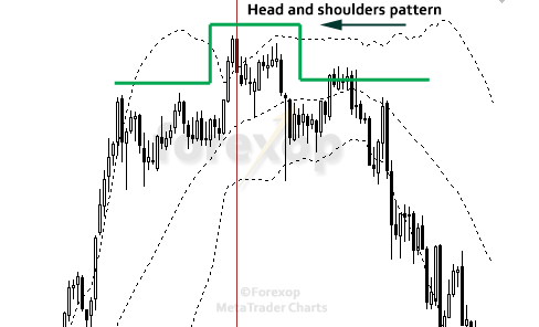 Figure 6: Head and shoulders forms on weekly chart