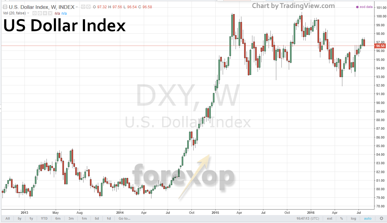 USD index long term