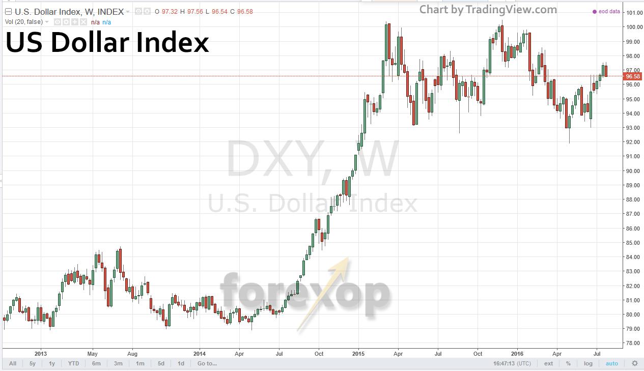 USD index long term