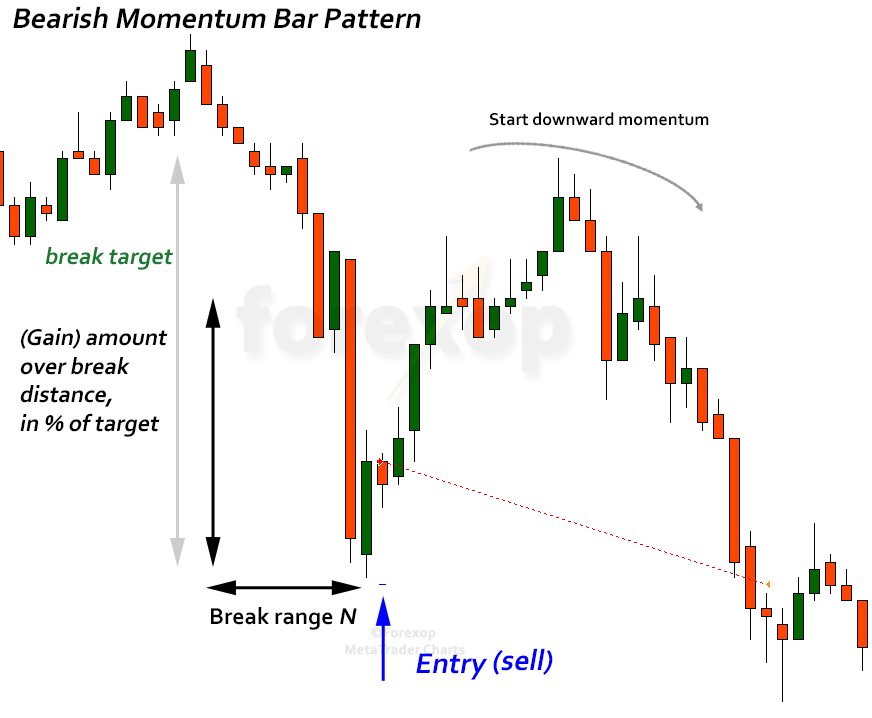 Figure 2: Bearish momentum bar pattern, trade entry rule