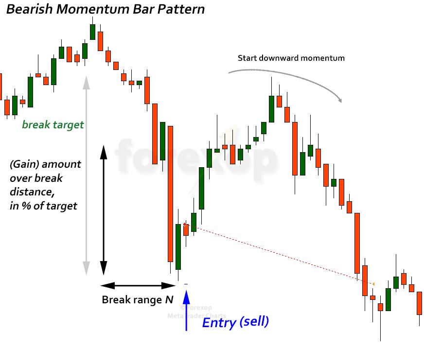 Figure 2: Bearish momentum bar pattern, trade entry rule