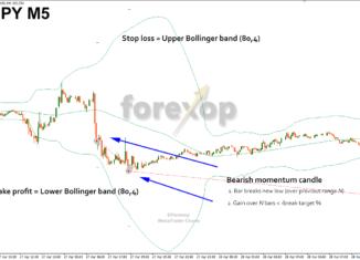 Trading strategies using momentum