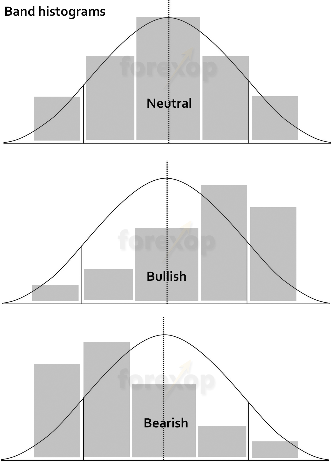 Figure 3: Histogram shapes