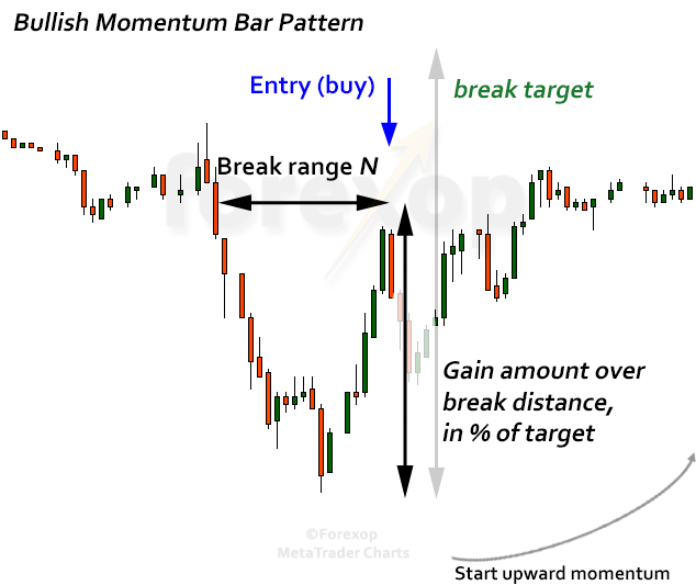 Figure 1: Bullish momentum bar pattern, trade entry rule