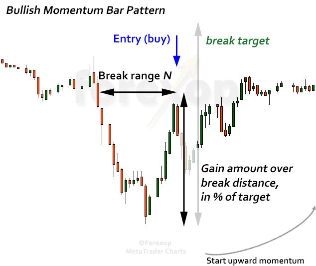 Figure 1: Bullish momentum bar pattern, trade entry rule