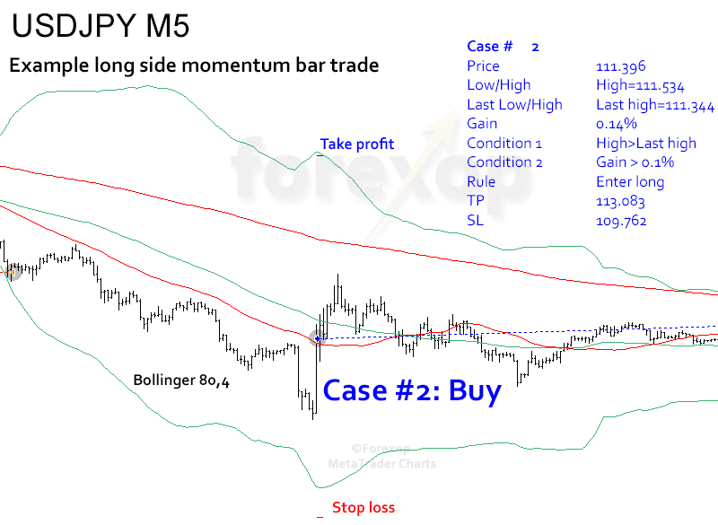Figure 6: Buy side momentum trade