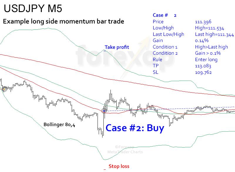 Figure 6: Buy side momentum trade