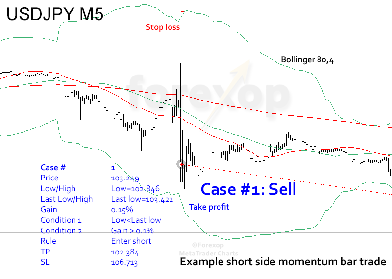 Figure 5: Example of momentum trade, sell entry