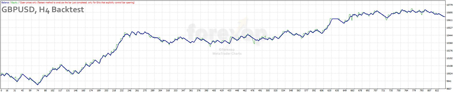 Figure 5: GBPUSD, four hour chart back test