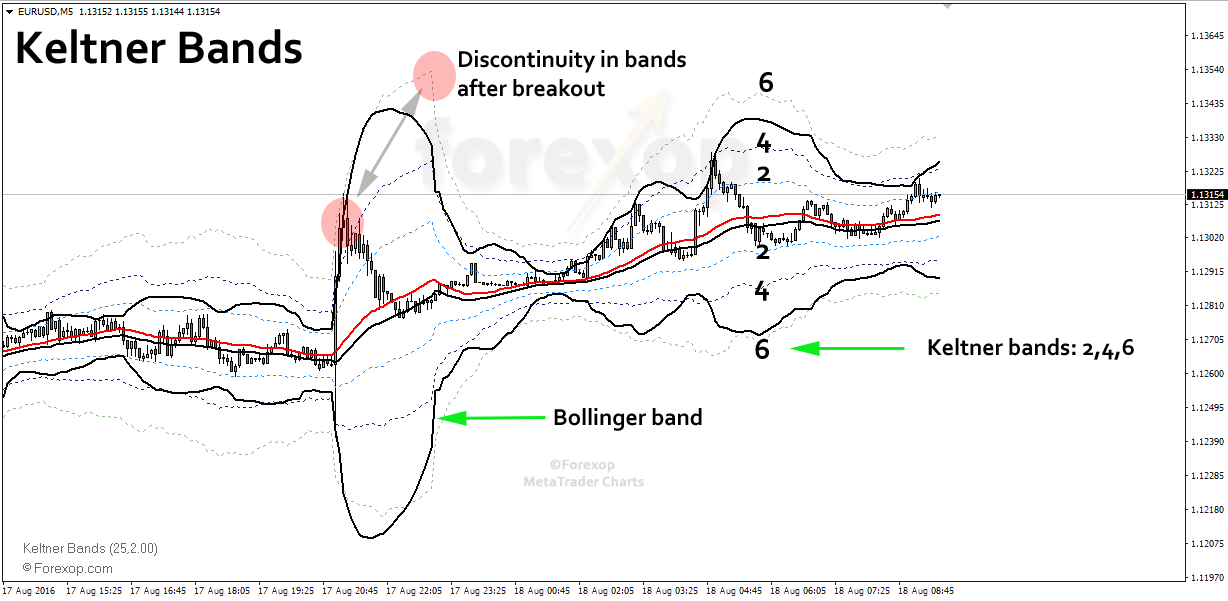Figure 1: Keltner channels versus Bollinger bands