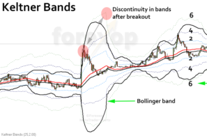 Keltner channel breakout strategy